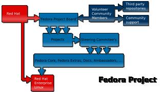 fedora structure